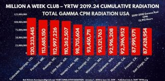 MILLION A WEEK CLUB - YRTW 2019.24 - Your Cumulative Radiation