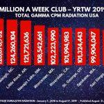 MILLION A WEEK CLUB - YRTW 2019-32