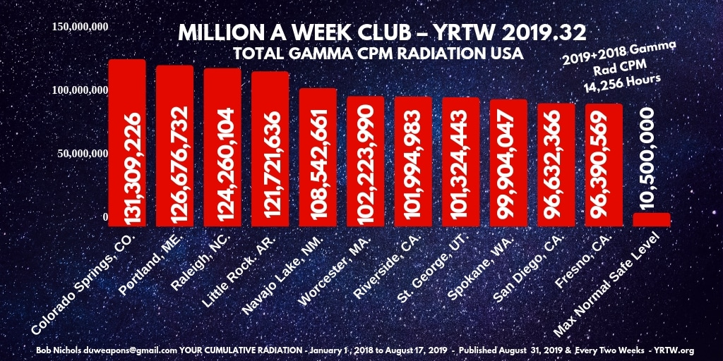 MILLION A WEEK CLUB - YRTW 2019-32