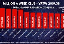 MILLION A WEEK CLUB - YRTW 2019 - 38