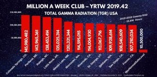 MILLION A WEEK CLUB - YRTW 2019-42