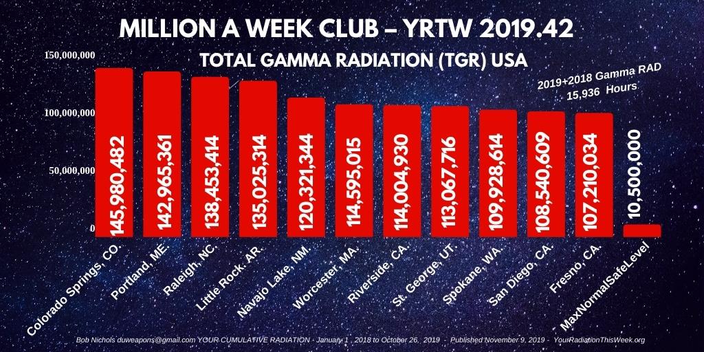 MILLION A WEEK CLUB - YRTW 2019-42