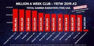MILLION A WEEK CLUB - YRTW 2019 - 42