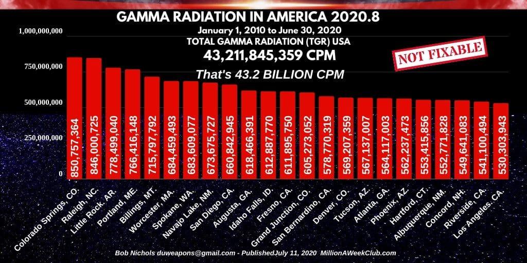 GAMMA RADIATION IN AMERICA - 2020-8