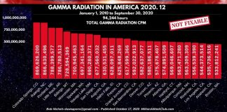 GAMMA RADIATION IN AMERICA - 2020-12