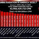 GAMMA RADIATION IN AMERICA 2020-7