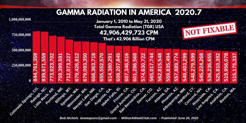 GAMMA RADIATION IN AMERICA - 2020-7(1)