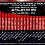 GAMMA RADIATION IN AMERICA - YRTW 2020-7