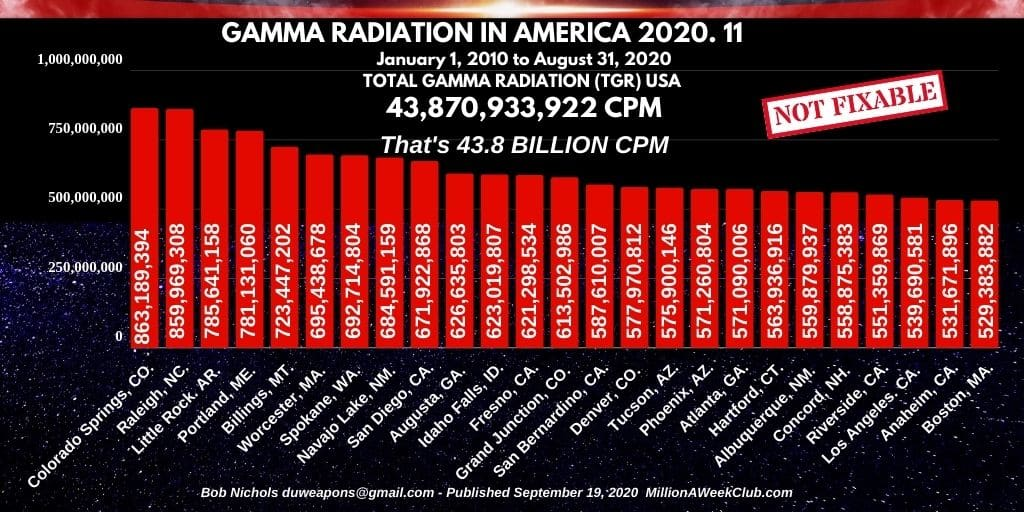 GAMMA RADIATION IN AMERICA - 2020-11