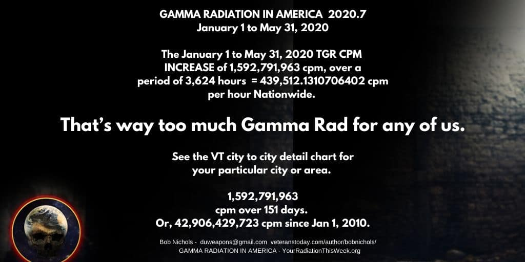 That's Way Too Much Gamma Rad