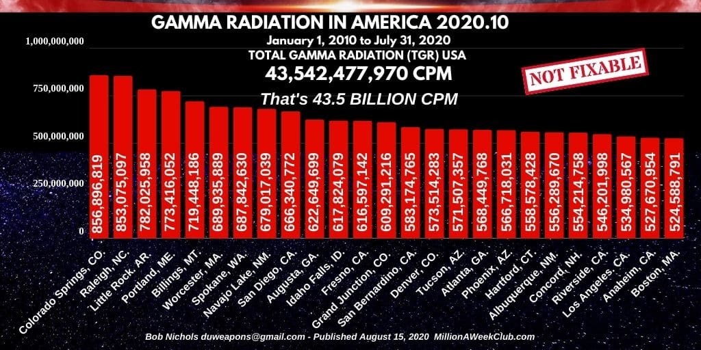 GAMMA RADIATION IN AMERICA 2020-10