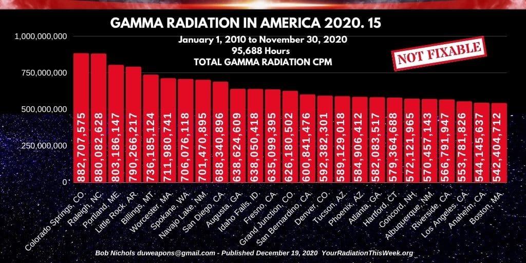 GAMMA RADIATION IN AMERICA 2020-15