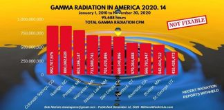 Gamma Radiation in America - Your Radiation ThisWeek - TOP TEN CITIES