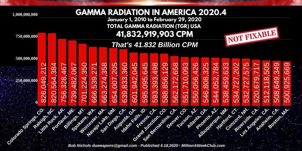 GAMMA RADIATION IN AMERICA 2020.-4